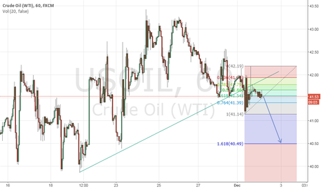 USOIL: US Oil short trade