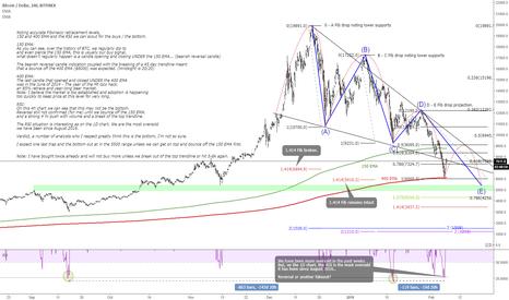 BTCUSD: BTC/USD Bullish Bear