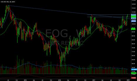 EOG: Lookin good