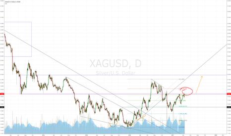 XAGUSD: Possible breakout in silver again.