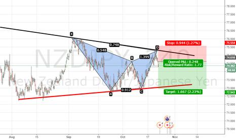 NZDJPY: NZD/JPY trading Setup