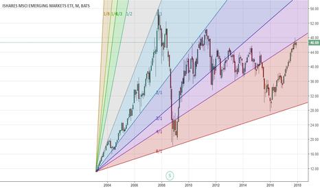 EEM: EM MSCI - running into Gann resistance