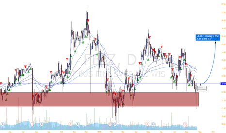 FBIZ: Bulls are pressing the shares of FBIZ to go up