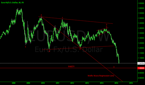 EURUSD: EURUSD PARITY