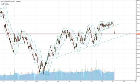 CL1!: Short term target 46, upsloping trend line