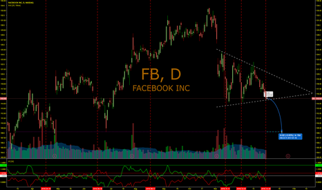 FB: Even more bad indicators for FB