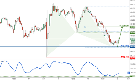 CADJPY: CADJPY testing major support, prepare for a bounce!