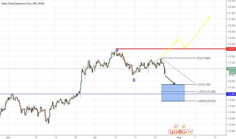 CHFJPY: CHFJPY - Buying Yen Pair shock