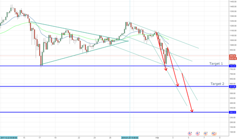 ETHUSD: ETHUSD will see more downside-- atleast 50%.