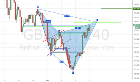GBPJPY: TIME TO COME DOWN !