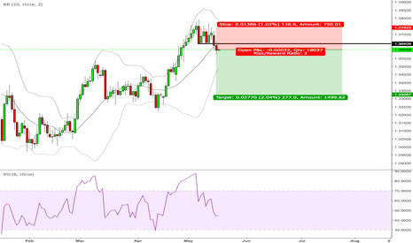 USDCAD: USDCAD short because of the Russians ?