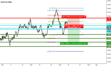 AUDCHF: AUD CHF SELL