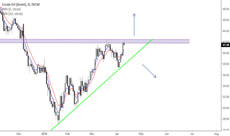 UKOIL: Crude Oil (BRENT) Ascending triangle