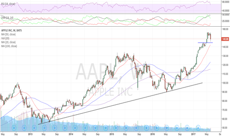 AAPL: A move back to 20 SMA (142.5) on weekly is whats up