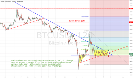 BTCUSD: Running out of room in the Triangle