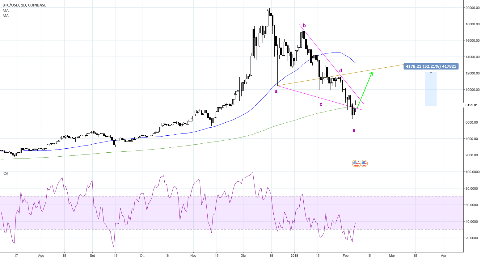 BITCOIN DA WEDGE A WOLFE