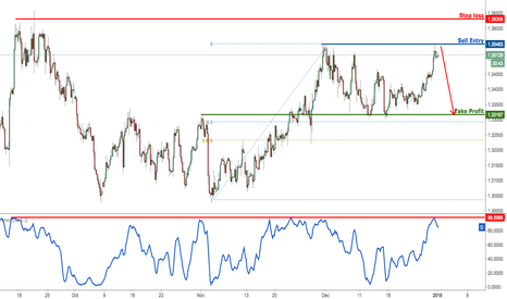 GBPUSD: GBPUSD profit target hit perfectly, now prepare to sell