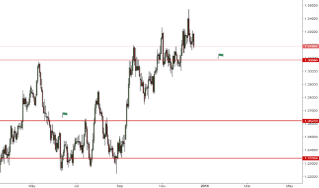GBPCHF: GBPCHF - Chances are bears will push price lower
