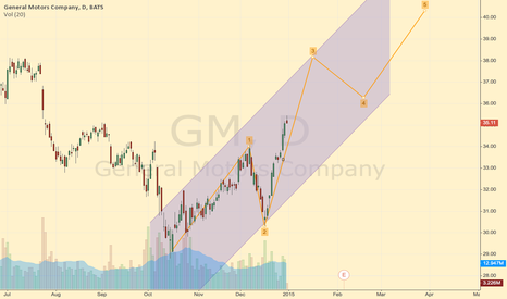 GM: 12345 wave
