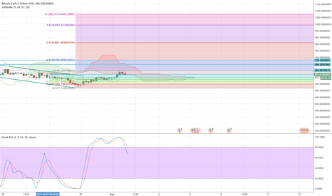 BCHUSDT: BCH Key Levels to Watch For a Long Setup - 4H