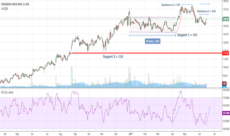 ENGINERSIN: Engineers India - bounced back before touching crucial support