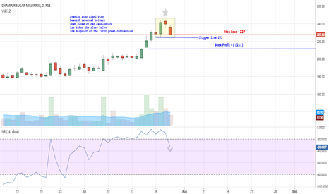 DHAMPURSUG: Dhampur - Evening star bearish reversal