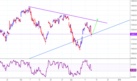 NIFTY: NIFTY 50 : SHORT TERM FORECAST FOR 14/12/2017