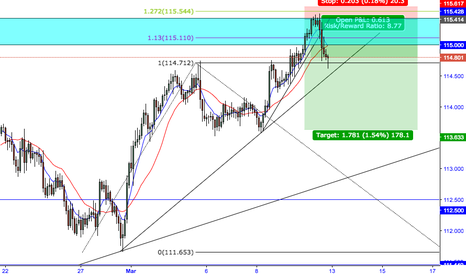 USDJPY: USD/JPY SHORT ENTERED