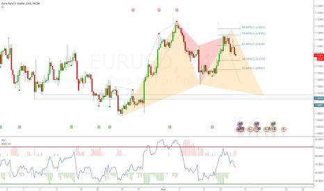 EURUSD: eur/usd - 4h