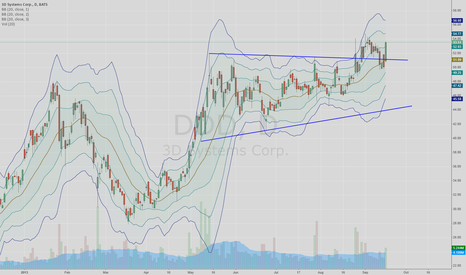 DDD: B/O comfirmed, plus backtest and a nice push w/volume