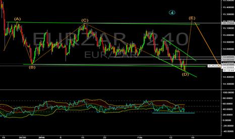 EURZAR: EUR/ZAR buy