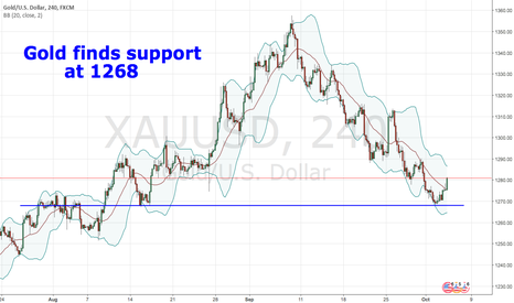 XAUUSD: Gold finds support at 1268