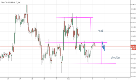 EURUSD: eurusd update from forex awareness