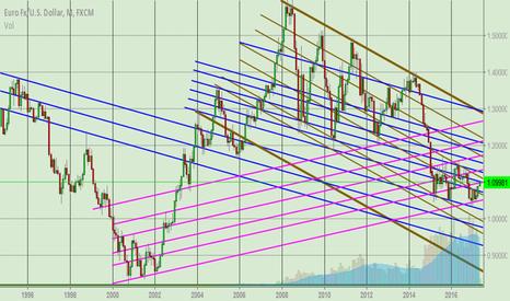 EURUSD: EUR/USD  -  Outlook