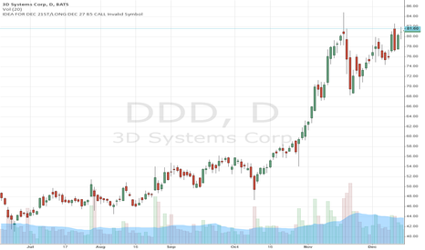 DDD: DD ready to jump @85 (IDEA For 12/21/2013)