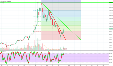BTCUSD: BTCUSD- Out of the woods, or still hanging out with the bears?