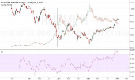 RUBMI: Российский индекс широкого рынка долларовый