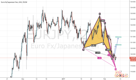 EURJPY: Butterfly or deep Crab