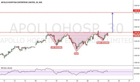 APOLLOHOSP: APOLLO HOSPITAL H&S PATTERN