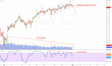 IWM: Russell 2000 rolling over