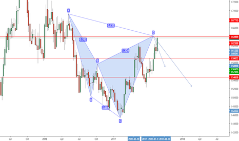 EURNZD: EURNZD Bearish Cypher