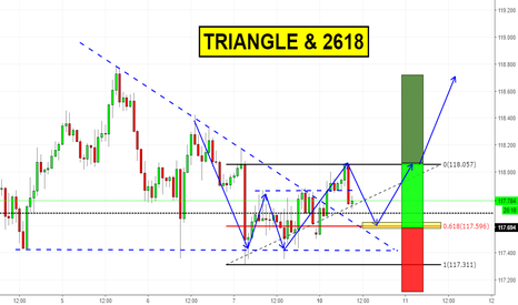 EURJPY: Consolidation Breakout on EURJPY