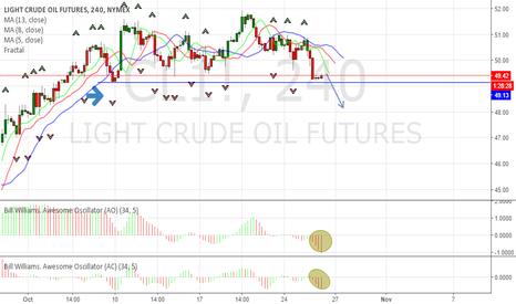 CL1!: Crude Oil