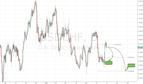 USDCHF: USDCHF Daily FX Chart Signal