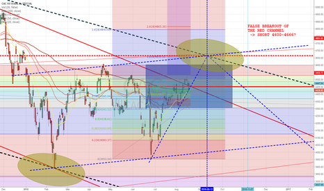 CAC: 8) Long the CAC with a stop-loss order below 4390 then short