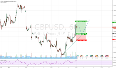 GBPUSD: GBPUSD buy pullback