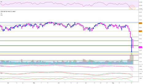 SPY: Overbought but not done correcting