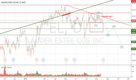 EL: LAUDER ESTEE COS INC: The beginning of trend reversal?