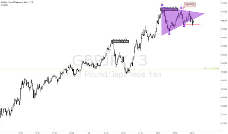 GBPJPY: GBPJPY sell off after Triangle break