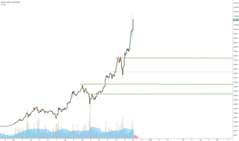 BTCUSD: I will be buying more on these support lines
